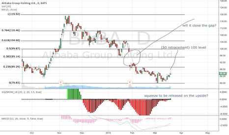 BABA: Will alibaba close the gap?