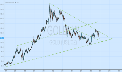 GOLD: GOLD:- I AM BEARISH UP TO 1140-1144