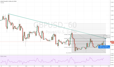 GBPUSD: $GBPUSD Possible short or add to existing short at 1.5170