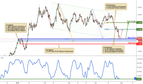 EURUSD: EURUSD Approaching Support, Prepare For A Bounce