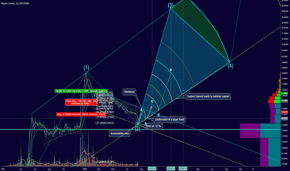 XRPUSD: Ripple at $50, it be silly no?