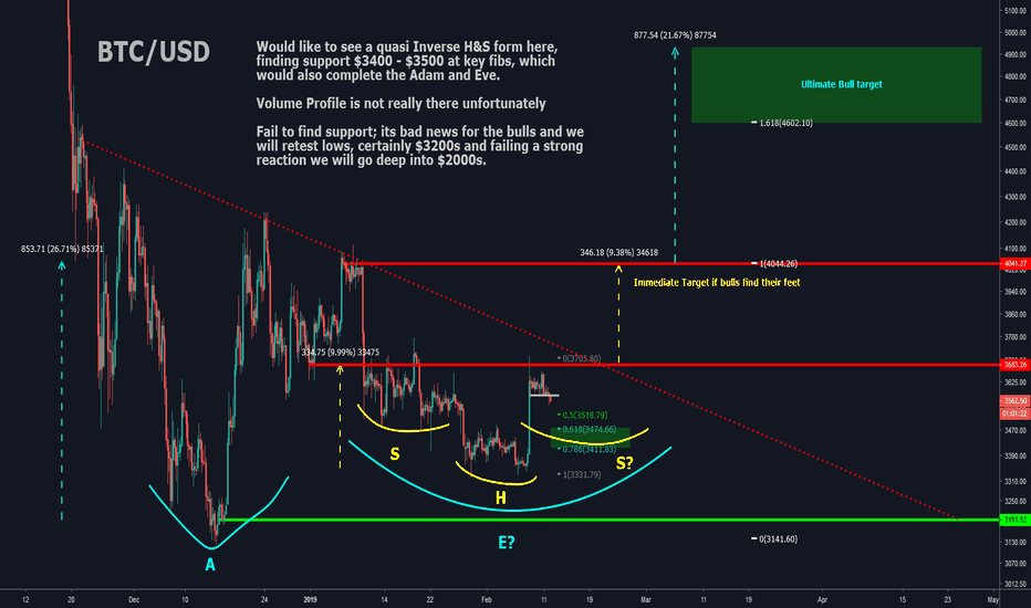 BTCUSD: BTCUSD: IF SHE IS A BULL THIS IS WHAT WE NEED TO SEE