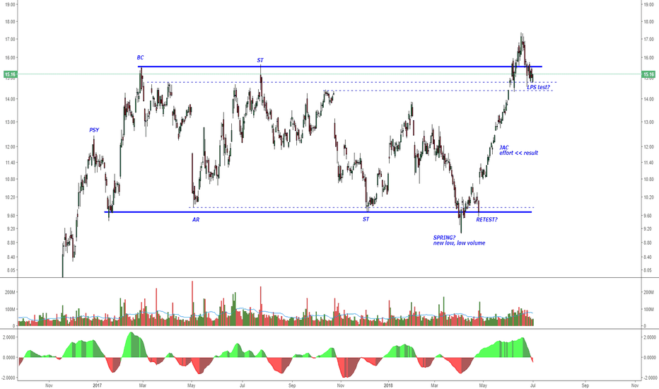 AMD: Potential breakout of re-accumulation TR is seeing a LPS test.