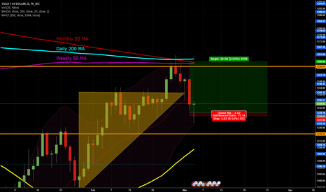 XAUUSD: XAUUSD VS The Wall of Trump and Moving Averages Round 2: HAMMER!
