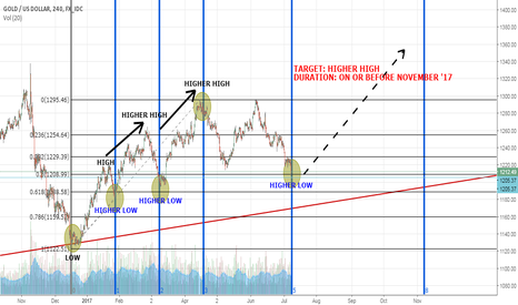 XAUUSD: GOLD: TIME FOR LIFT-OFF