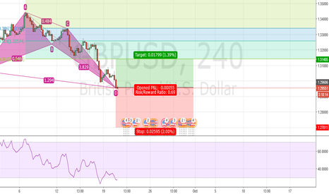 GBPUSD: Forming Butterfly Pattern?