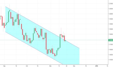 EURUSD: EURUSD Potential Breakout