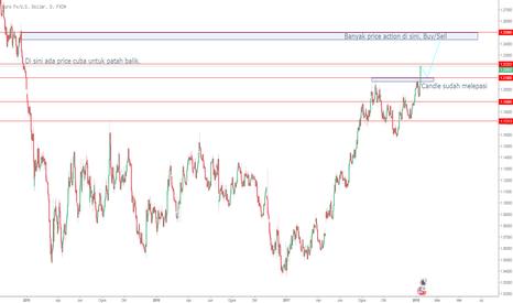 EURUSD: USD lemah Eur kuat