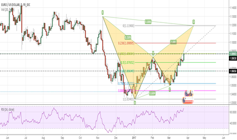 EURUSD: Viable Bat Pattern