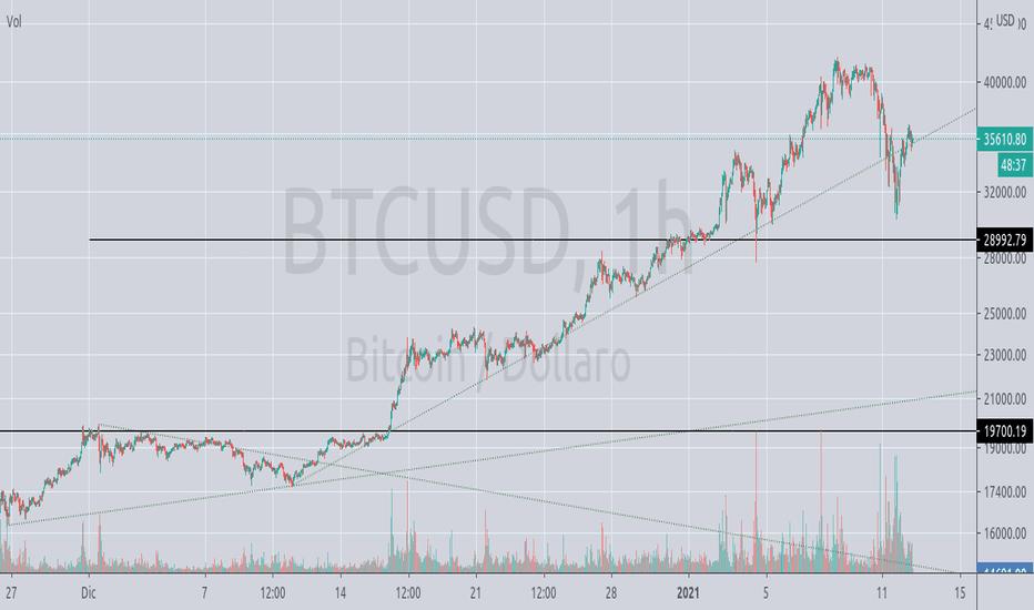 graficul Bitcoin la Dolar modalitate rapidă de a câștiga bani cu opțiuni binare