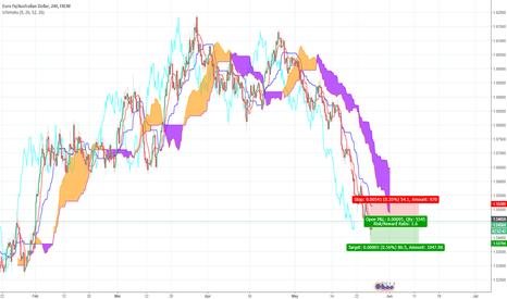 EURAUD: Aussie going down under? Ichimoku EUR/AUD Trade Idea