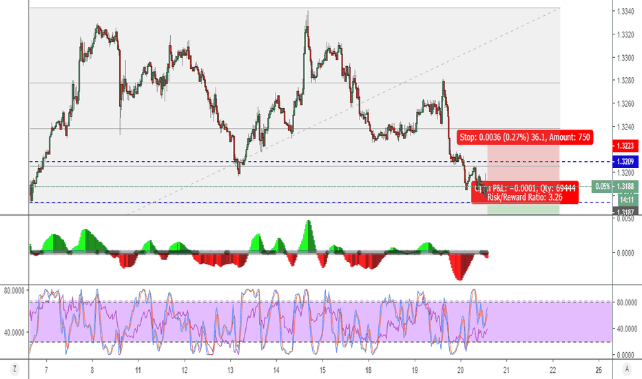 USDCAD: USDCAD  - 30MIN - FURTHER DOWNSIDE