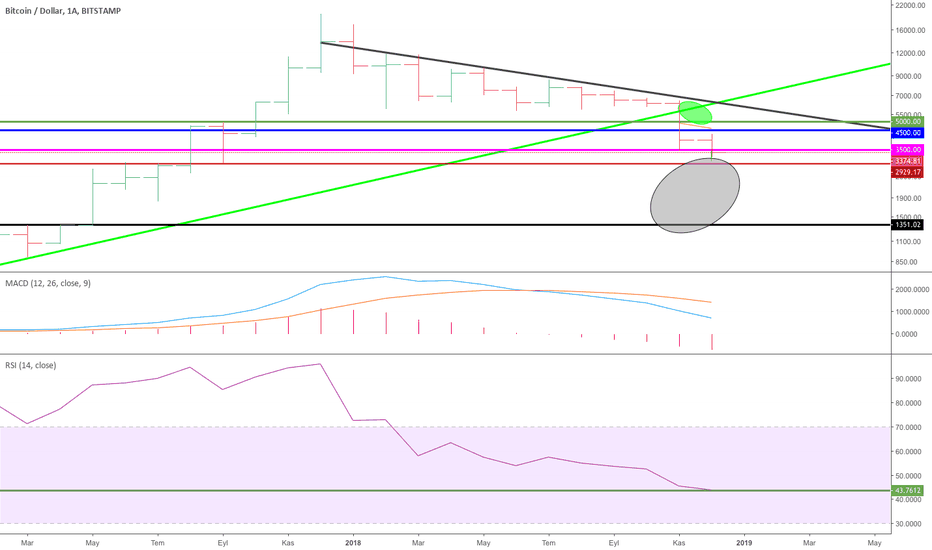 BTCUSD: Bitcoin Son Durum