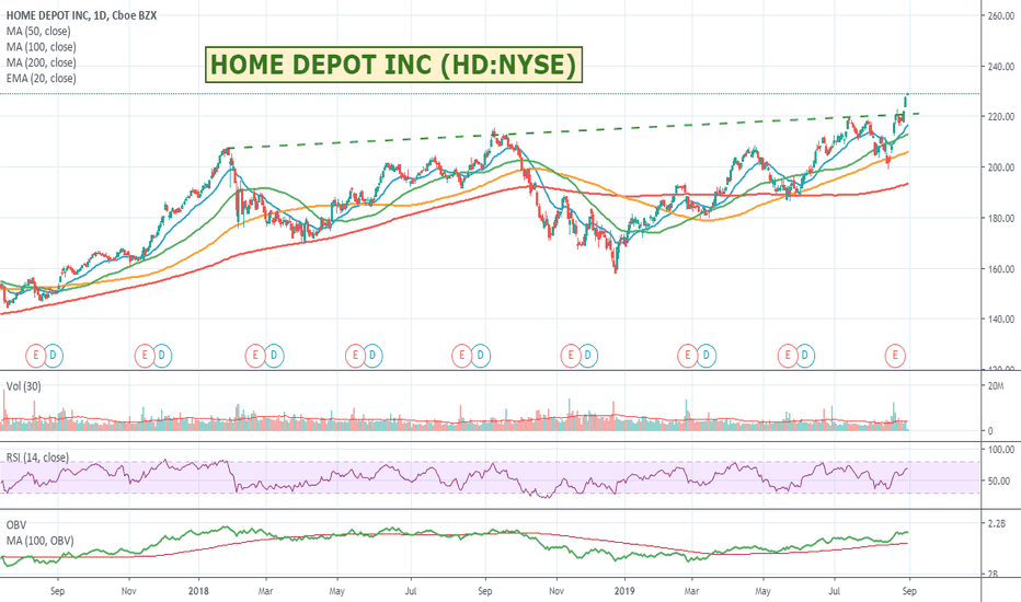 HD Stock Price and Chart — NYSE:HD — TradingView