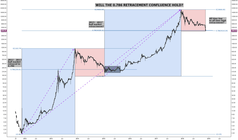 BTCUSD: BITCOIN (0.786) MULTIPLE RETRACEMENT CONFLUENCES - WILL IT HOLD?