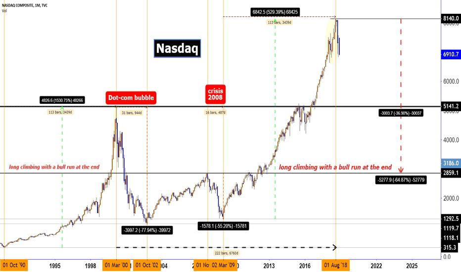 IXIC: WORLD FINANCIAL CRISIS