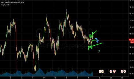 CHFJPY: Chfjpy Medium Probability Upward Channel
