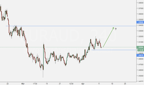 EURAUD: what about EURAUD?