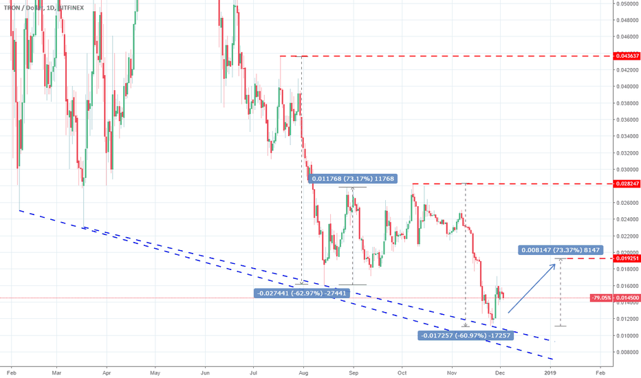 TRXUSD: TRXUSD: The bottom is most likely in. Consolidation ahead.