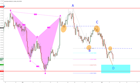 AUDUSD: ABCD Pattern completion
