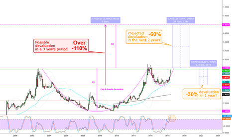 USDBRL: Brazilian REAL to accelerate devaluation against the USD