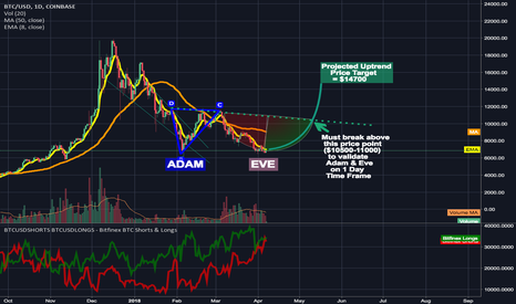BTCUSD: My Thoughts On a Potential Adam and Eve Double Bottom (longterm)