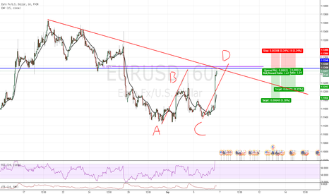 EURUSD: Good counter trend trading opportunity