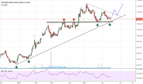 GRASIM: Grasim- At Strong Support- Buy