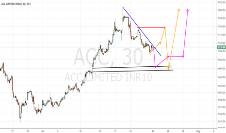 ACC: Possible day trade set up