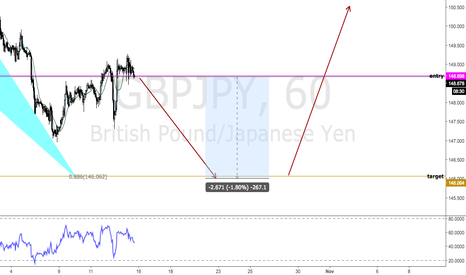 GBPJPY: GBPJPY(FERRARI) - SELL FOR 267 PIPS