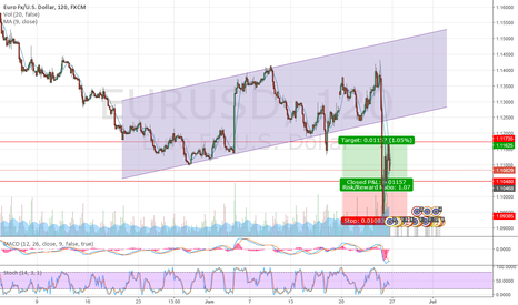 EURUSD: Brexit downfall to consolidation then...