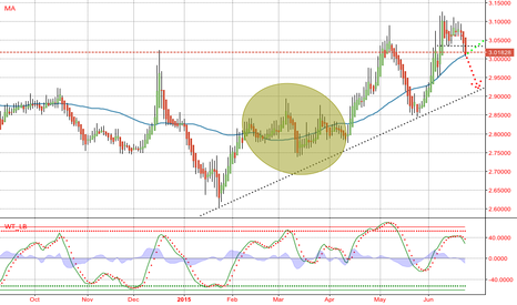 EURTRY: EURTRY $EURTRY. Pattern. Testing 45 days moving average (high).