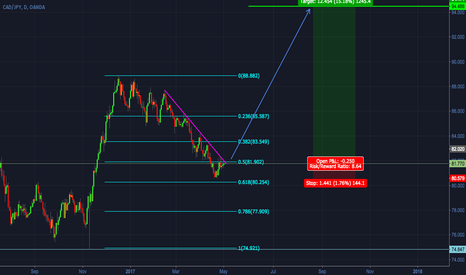 CADJPY: CADJPY - Long on the break of the down channel - EXC+ R/R