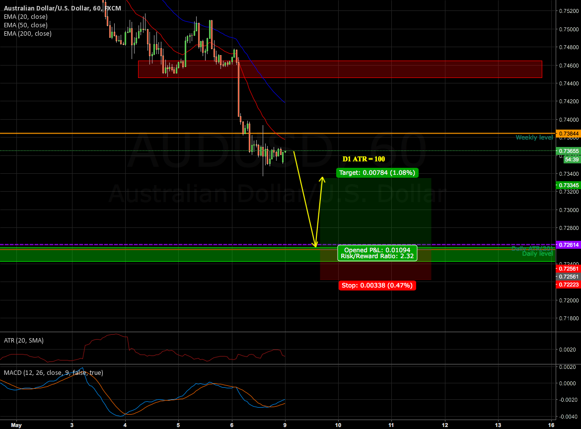 Buying AUDUSD blind @0.72561
