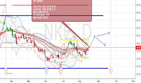 NKE: Put credit spread