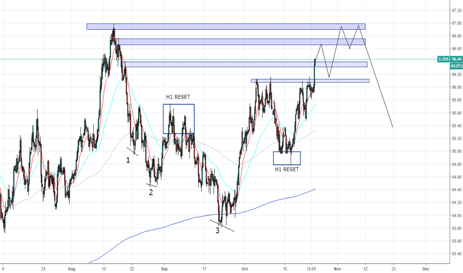 DXY: DXY - Larger Structure Forming