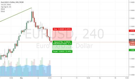 EURUSD: EURUSD SHORT 50 PIPS