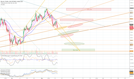 BTCUSD: May 16 - Bitcoin resistance/support levels & buy/sell zones
