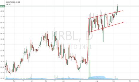KRBL: KRBL - Flag Pole Breakout
