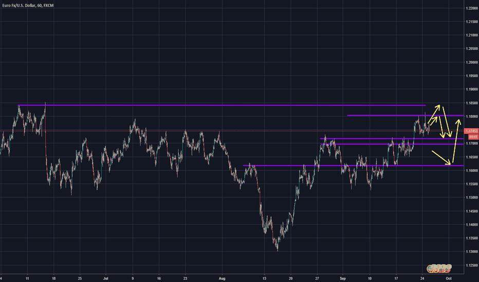 EURUSD: EURUSD [Intraday} possible supply and demand [Trading Plan ]