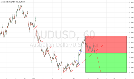 AUDUSD: AUDUSD Great Shorting Opportunity
