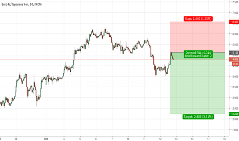EURJPY: Eurjpy rejection from Mother candle