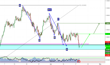 AUDNZD: Harmonics taking place on AUDNZD!