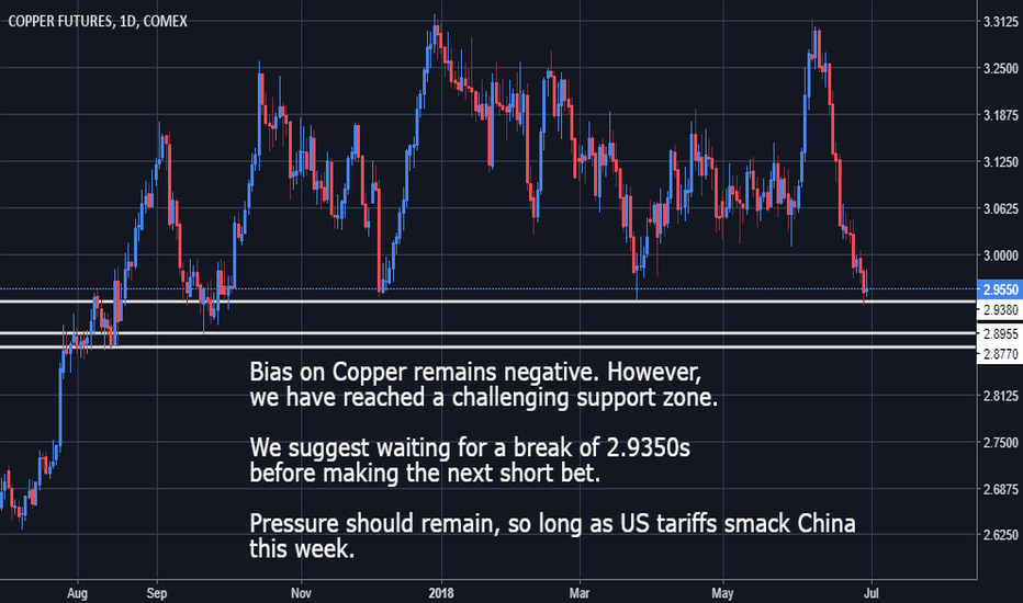HG1!: Copper - Bias remains negative but supports in focus