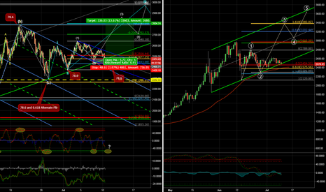 BTCUSD: Channel Surfing or Channel Changing...