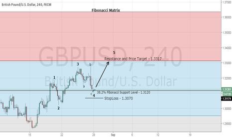 GBPUSD: Top Forex Trading Signal - Buy GBP/USD