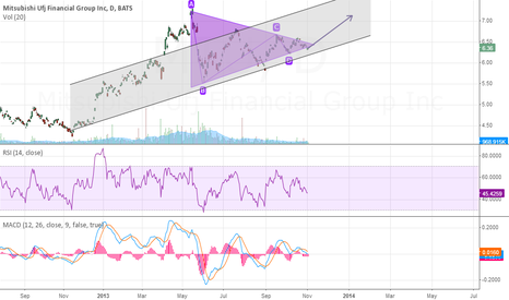 MTU: Bullish Wedge Forming