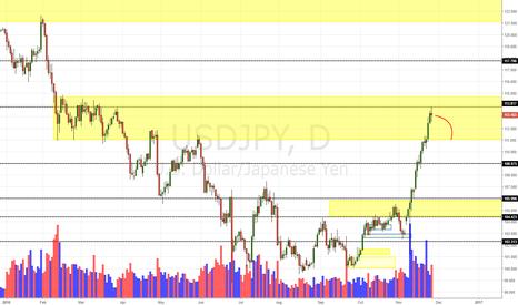 USDJPY: USD/JPY Daily Update (27/11/16)