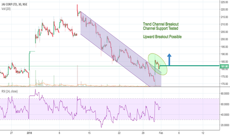 JAICORPLTD: Channel Breakout and Support Tested
