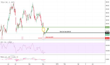 TSLA: Mit Indikatoren und Chartbild zurück ins Spiel?